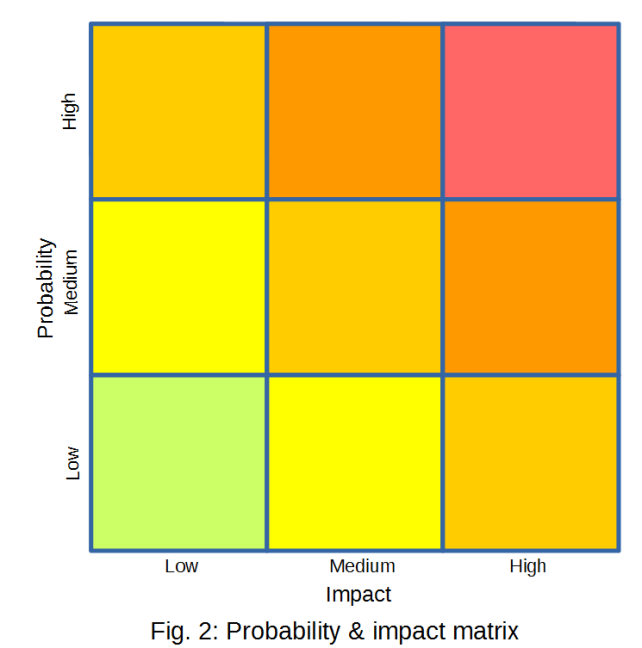 Probability and impact matrix